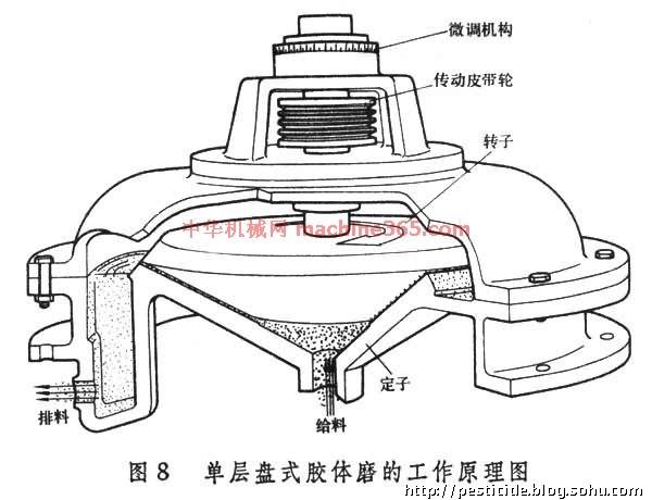 农药剂型博客:http://pesticide.blog.sohu.com 气流粉碎机 利用高速气流吹搅物料使之相互撞击和摩擦而粉碎的超微粉碎机械 (图 气流粉碎机的工作原理图 )。  常见的有闭路循环式和扁平式两种。由粉碎室周边喷入的高压气体(压缩空气、过热蒸汽或其他气体)与送进的固体物料颗粒混合成的高速气流,不断受到从不同角度喷入的气流的切向撞击,使混合气流中的固体颗粒相互的撞击和摩擦而细化。 这种粉碎机的磨损极小、可使产品免受污染。又因粉碎过程中产生的温度甚微,有利於粉碎低熔点的物料。当粉碎有毒、易