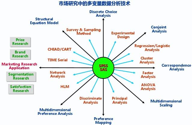 """""""多变量分析""""——数据挖掘、数据分析【初稿】"""