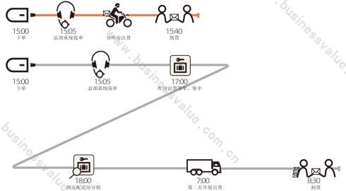 李宁仓库设计平面图
